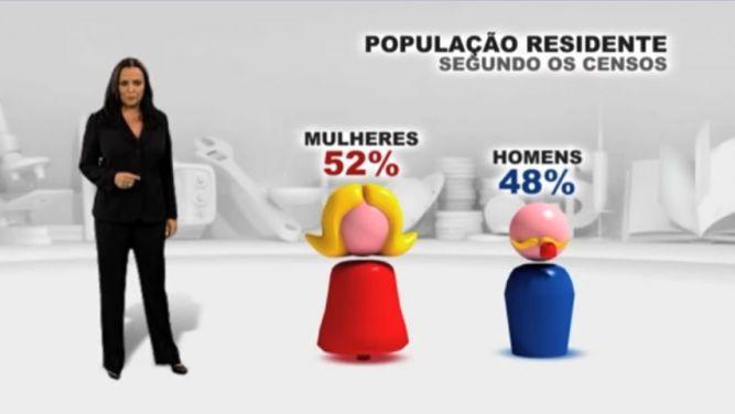 Conhecer Portugal em números