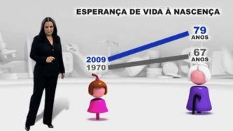 Nós Portugueses - Esperança de Vida