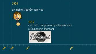 A história da Rádio em Portugal