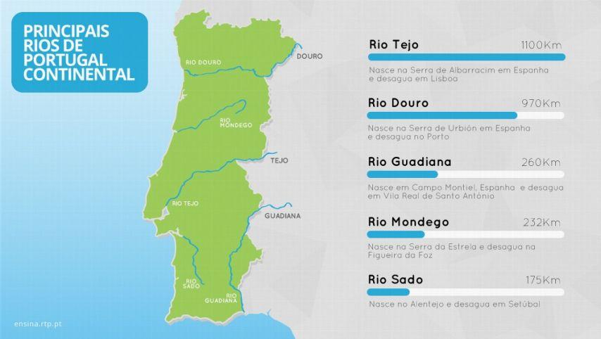 rios de portugal mapa Os principais rios de Portugal rios de portugal mapa