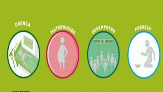 O que são prestações sociais ?