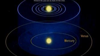 "Sistema planetário ""compacto"" descoberto por telescópio Kepler"