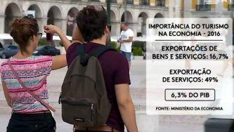 O setor do turismo em Portugal