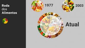"""Nova Roda dos Alimentos """"à moda"""" do Mediterrâneo"""