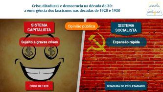 A emergência dos fascismos nas décadas de 1920 e 1930