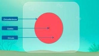 Figuras geométricas: circunferência, círculo, centro, raio e diâmetro