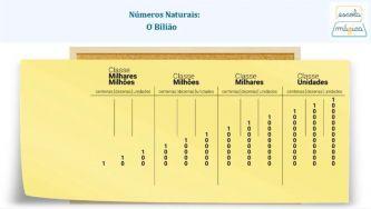 Números Naturais: o bilião