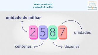 Números naturais: a unidade de milhar