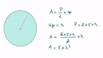 Como calcular a área do círculo