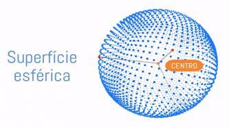 Figuras geométricas: superfície esférica e esfera