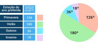 Representação e tratamento de dados: gráfico circular