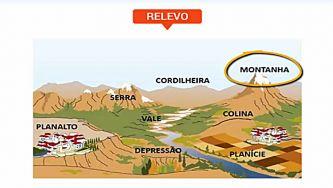 O relevo na Península Ibérica